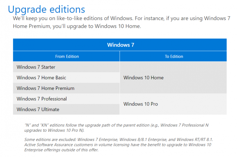How to Download Windows 10 and Upgrade Your PC?